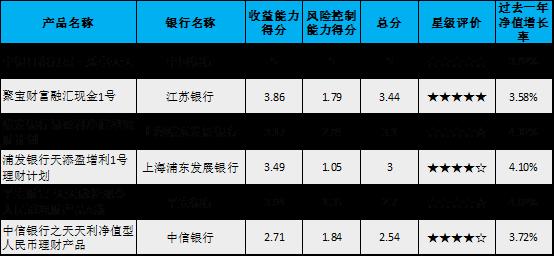 中证金牛发布净值型银行理财产品评价结果 23只产品获5星评价