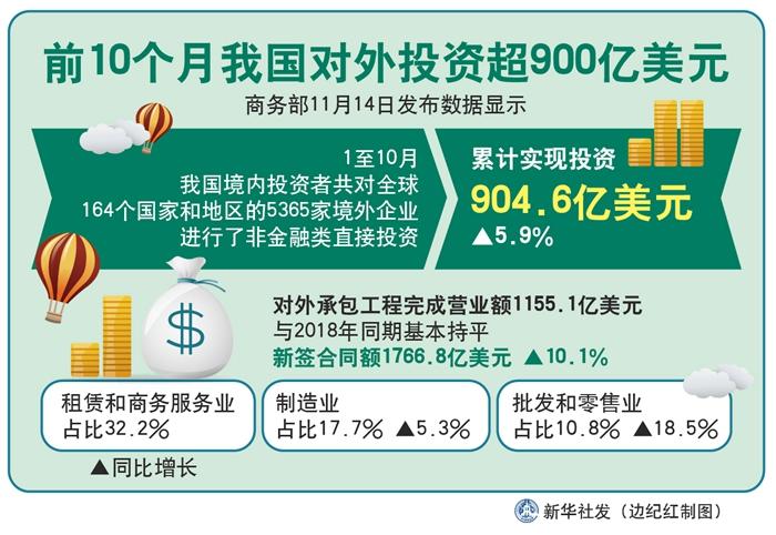 前10个月我国对外投资超900亿美元