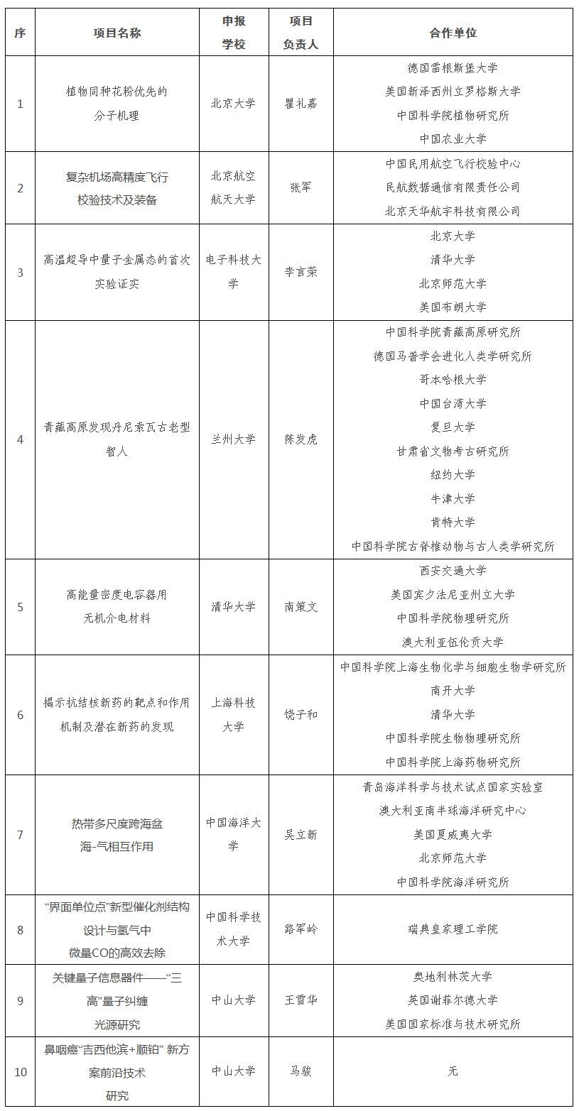"""2019年度""""中国高等学校十大科技进展""""项目评选揭晓"""