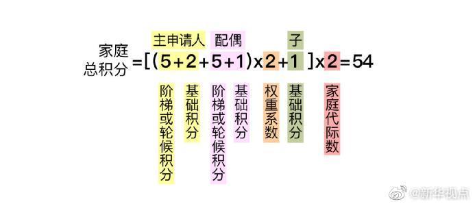 北京拟发布小客车摇号新政 摇号积分规则、配额比例均向无车家庭倾斜