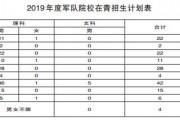 2019年军队院校在我省招生计划公布